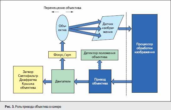 Роль привода объектива в камере