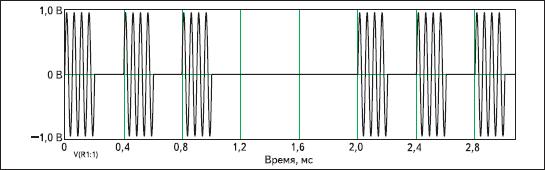 Результаты моделирования источника АТ-сигнала в системе DesignLAB