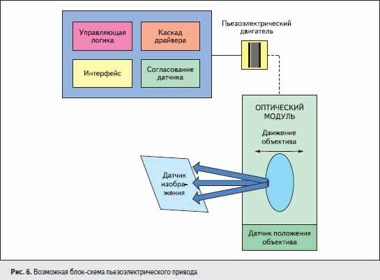 Возможная блок-схема пьезоэлектрического привода