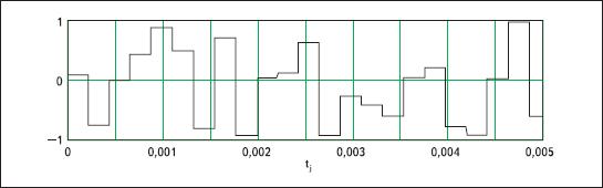 Результаты моделирования последовательности со случайной амплитудой импульсов