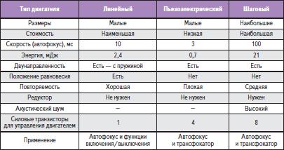 Сравнение двигателей