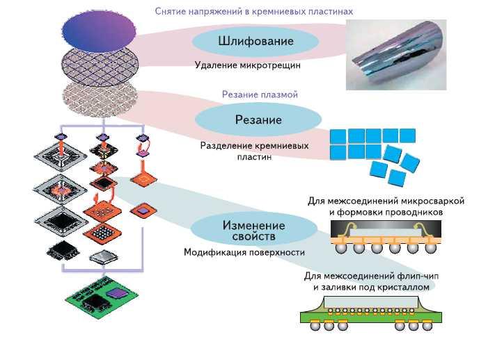 Рис. 1. Технология плазменной обработки - от пластины до сборки
