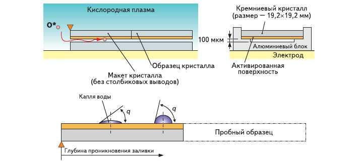 Рис. 11. Пробный образец для проверки эффекта плазменного воздействия