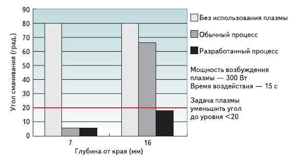 Рис. 12. Зависимость угла смачивания от глубины проникновения и вида процесса обработки