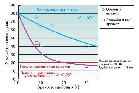 Рис. 13. Зависимость угла смачивания от времени воздействия плазмы