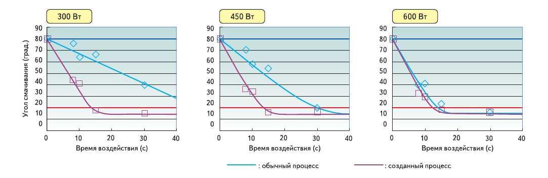 Рис. 14. Зависимость угла смачивания от мощности возбуждения