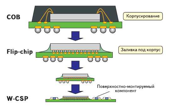 Рис. 2. Тенденции развития корпусов микросхем: СОВ - межсоединения микросваркой; Flip-chip - заливка; W-CSP - поверхностно-монтируемые чипы