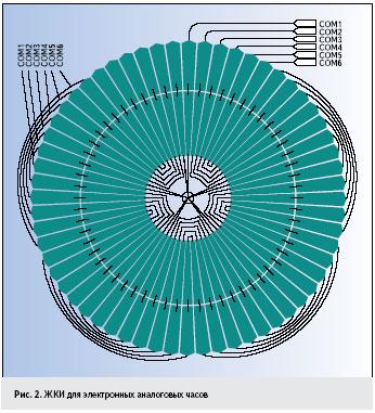 Рис. 2. ЖКИ для электронных аналоговых часов