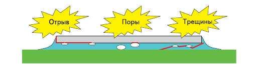 Рис. 3. Основные проблемы в процессах заливки: отрыв, поры, трещины