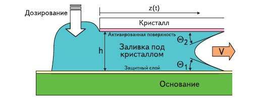 Рис. 4. Капиллярная модель заливки