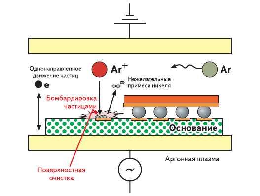 Рис. 5. Аргонная плазма: очищенные поверхности