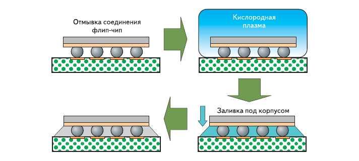 Рис. 7. Плазменная обработка поверхности для технологии флип-чип