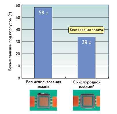 Рис. 9. Эффект от применения кислородной плазмы
