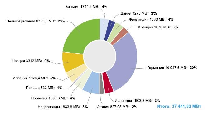 Работающие и планируемые парки оффшорных ВЭУ в Европе (ситуация на конец 2008г.)