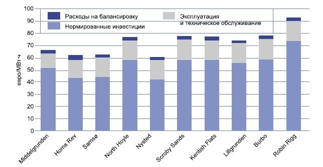 Расчетная стоимость производства энергии для крупнейших оффшорных станций