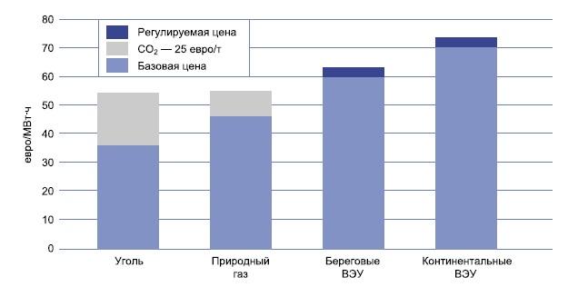 Стоимость производства электроэнергии станциями различного типа