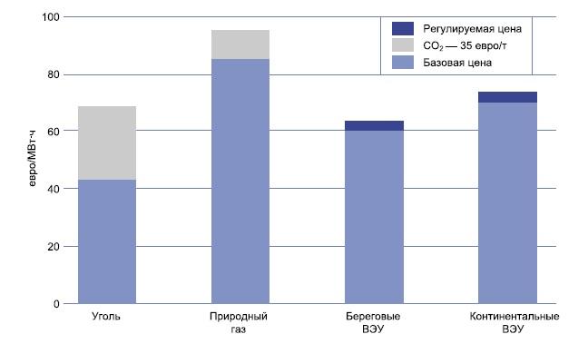 Анализ чувствительности стоимости традиционных видов энергии и ветроэнергии в 2010 г.