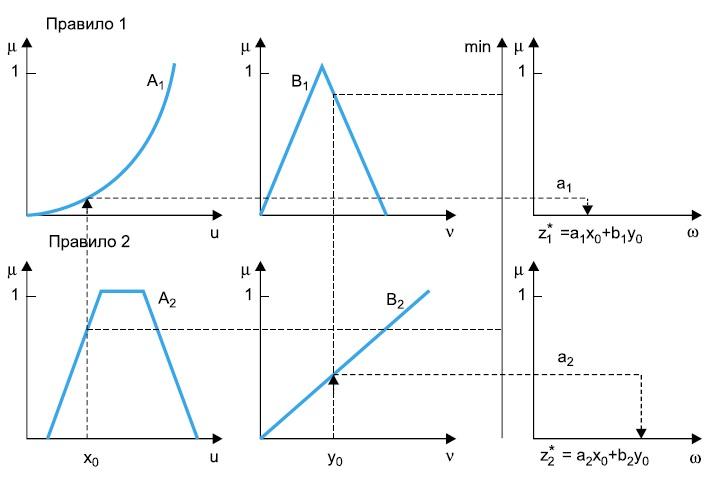 Работа алгоритма Такаги-Сугэно