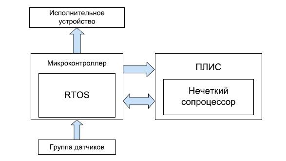 Схема нечеткого контроллера