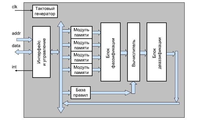 Схема нечеткого сопроцессора