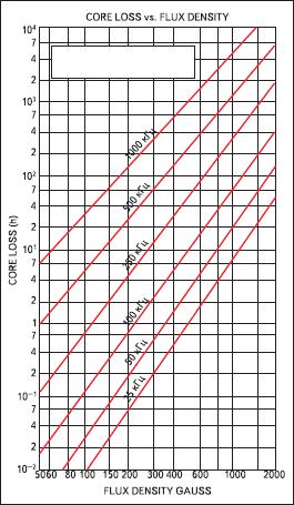 Данные по потерям в магнитном сердечнике от производителей феррита
