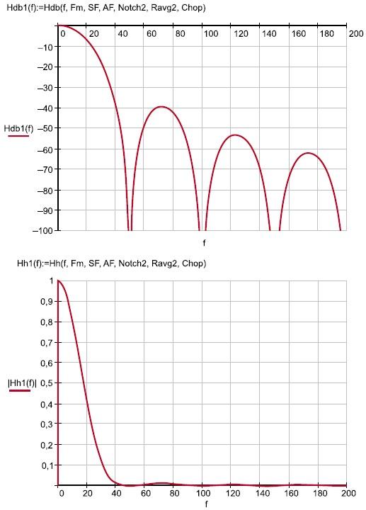 Амплитудно-частотная характеристика SINC3-фильтра