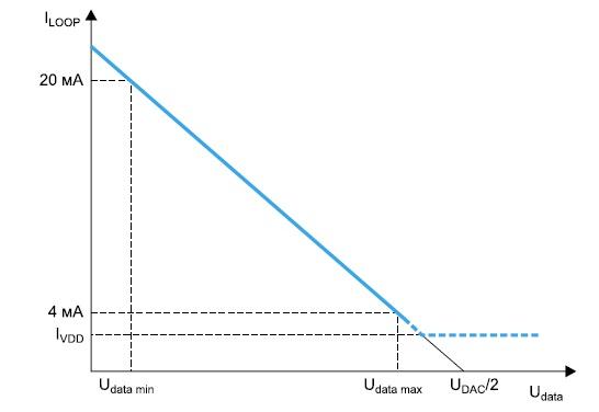 Зависимость тока петли от управляющего напряжения