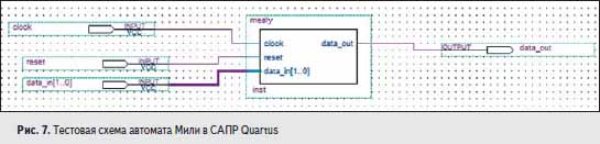 Тестовая схема автомата Мили в САПР Quartus