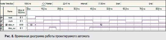 Временная диаграмма работы проектируемого автомата