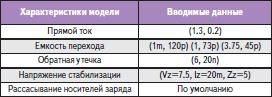 Типовые значения справочных данных для диода