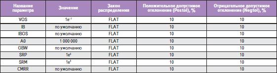 Изменяемые параметры модели