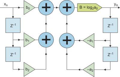 Структура рекурсивного звена фильтра
