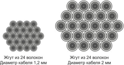 Сравнение кабелей диаметром 1,2 и 2 мм