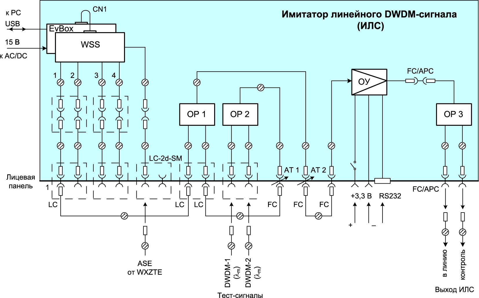 Структурная схема ИЛС