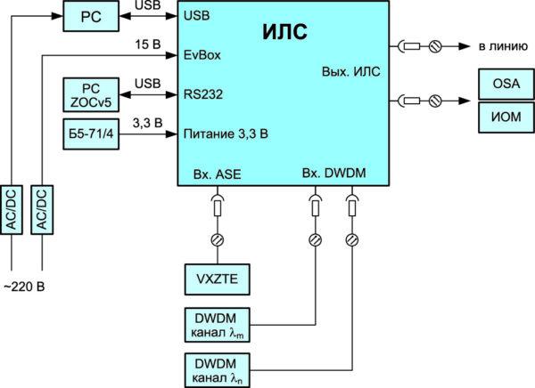 Схема установки для имитации DWDM-сигнала