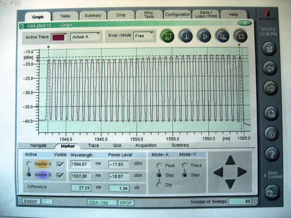 Спектрограмма выходного сигнала ИЛС на экране OSA. (На любой из каналов, входящих в состав имитации, могут быть помещены сигналы от реальных передающих модулей с λm и λn соответственно)