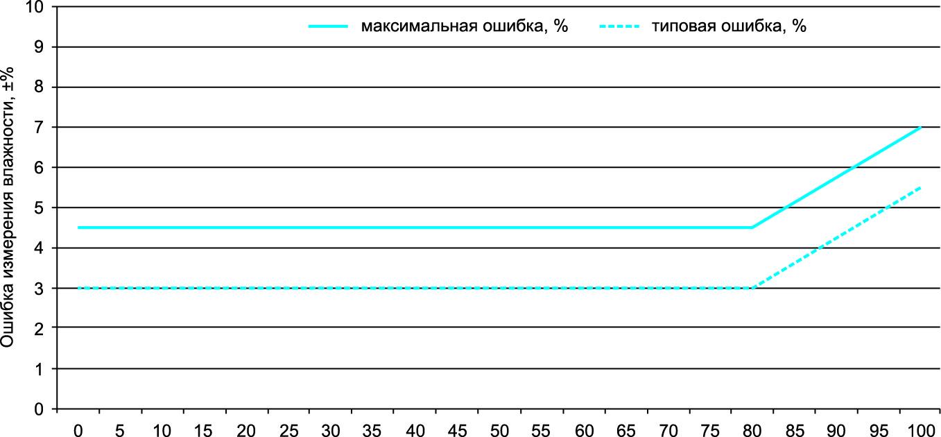 Изменение ошибки измерения RH в рабочем диапазоне (T = +30 °C)