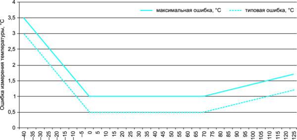 Изменение ошибки измерения температуры в рабочем диапазоне