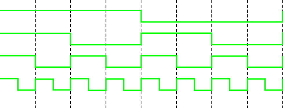 Осциллограммы четырех сигналов Радамахера