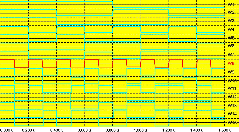 Осциллограммы 15 сигналов Уолша W1–W15