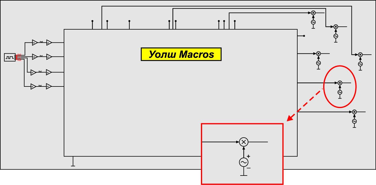 Модель цифрового блока, блока «Уолш Maсros» и блоков формирования сигналов, фазоманипулированных по сигналам Уолша