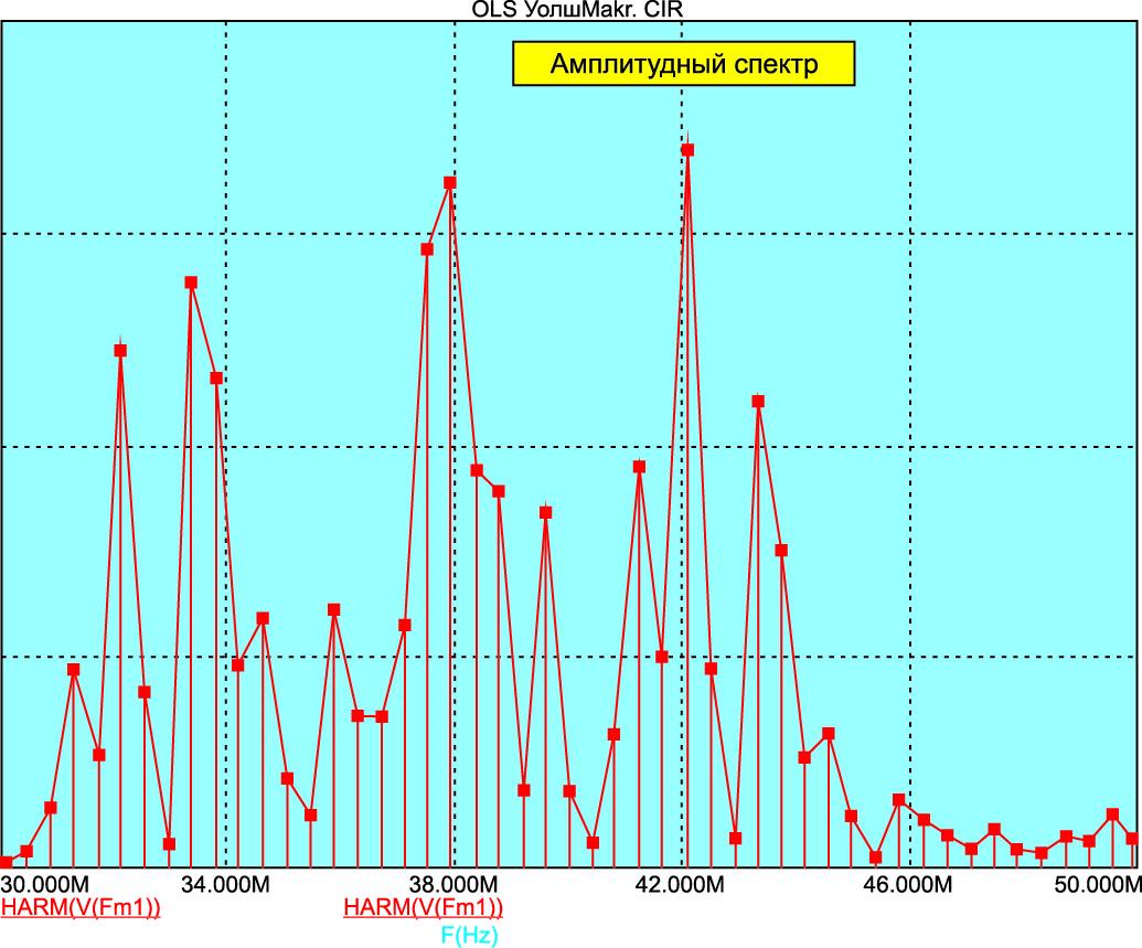 Амплитудный спектр сигнала, фазоманипулированного по Уолшу