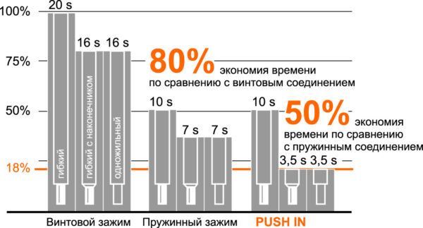 Время монтажа в зависимости от типа провода и технологии соединения
