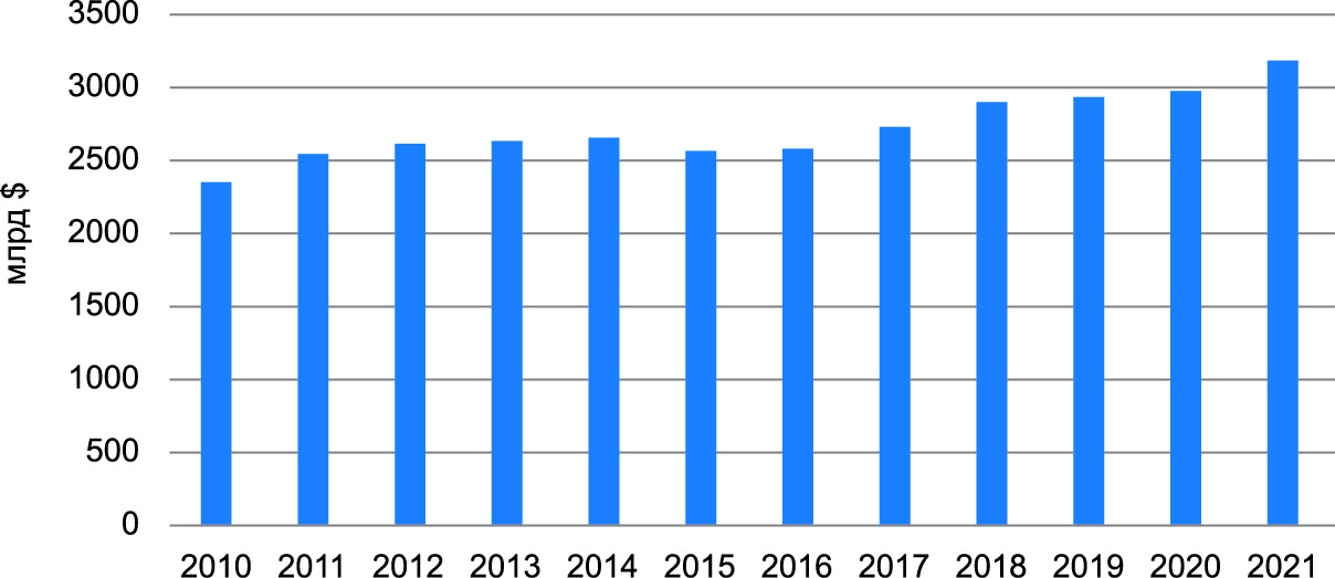 Объем производства мирового рынка электроники в 2010–2021 гг. [2]