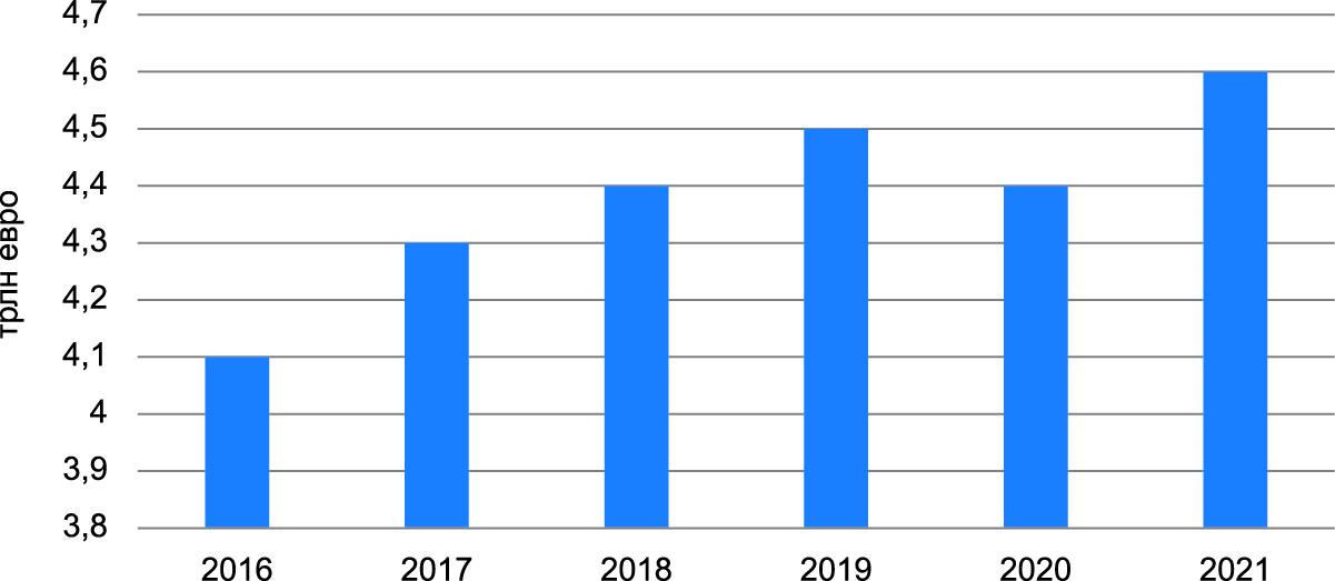 Объем производства мирового рынка электроники в 2016–2020 гг. [3]