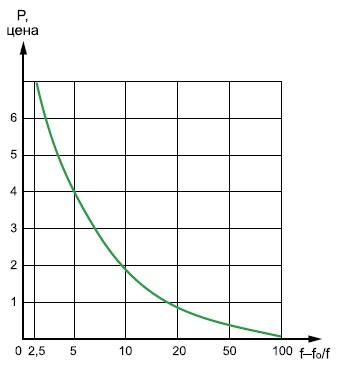 Надбавка к цене резонатора с пьезоэлементом в форме обратной мезоструктуры