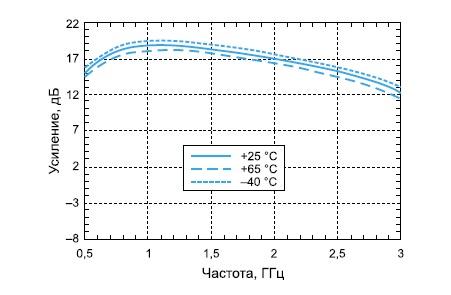 Зависимость коэффициента усиления каждого канала от частоты и температуры