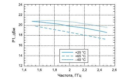 Зависимость максимальной выходной мощности от частоты и температуры