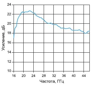 Частотная зависимость коэффициента усиления усилителя-драйвера