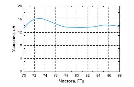 Зависимость коэффициента усиления микросхемы HMC-AUH320 от частоты